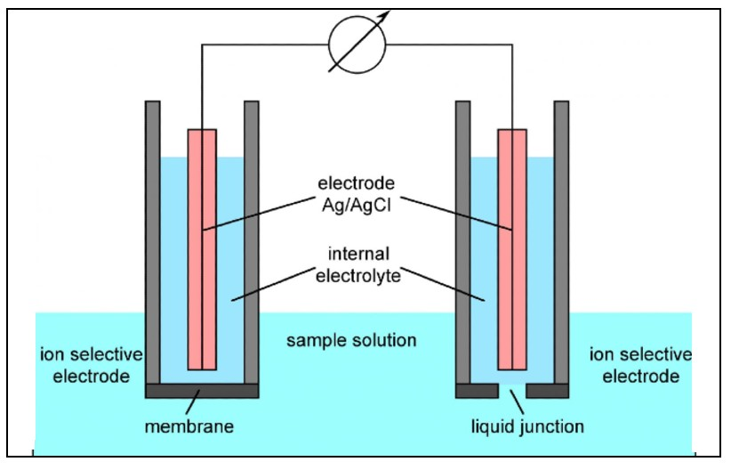 Main equipment used in ion selective electrod